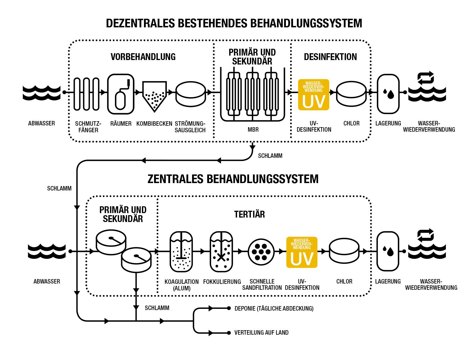Einsatzort des UV-Systems in einem Wasserwiederaufbereitungsprozess.
