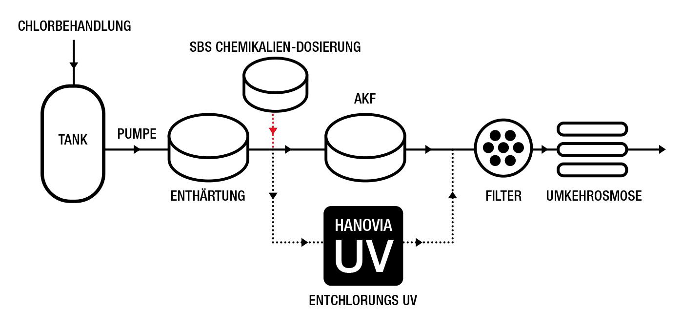 ENTCHLORUNGS UV
