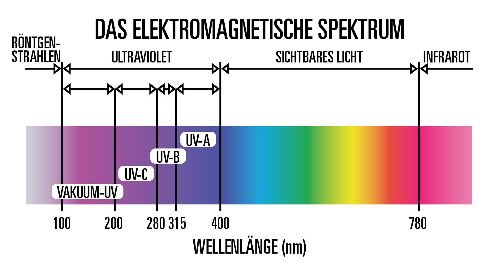 Was ist ultraviolettes (UV) Licht?