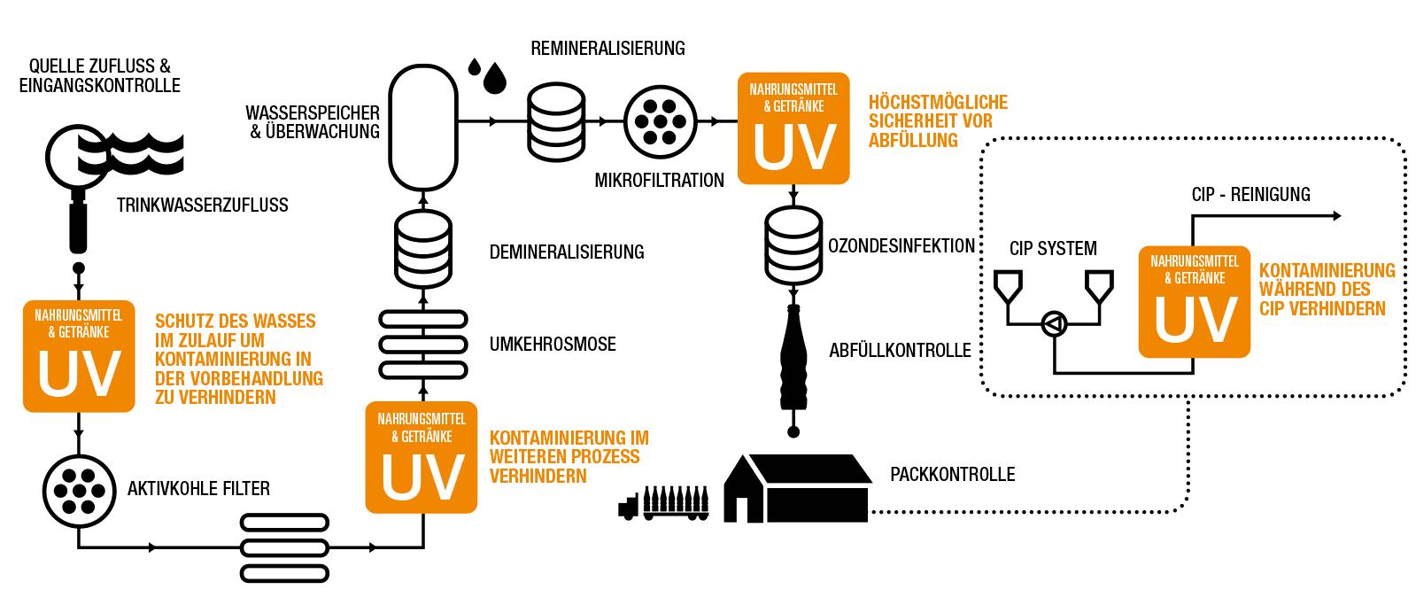 Mögliche Anordnung von UV-Systemen in einem typischen Lebensmittel- & Getränkewassersystem.