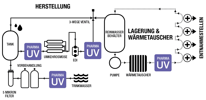 Mögliche Position von UV-Systemen in einem typischen pharmazeutischen Wassersystem.