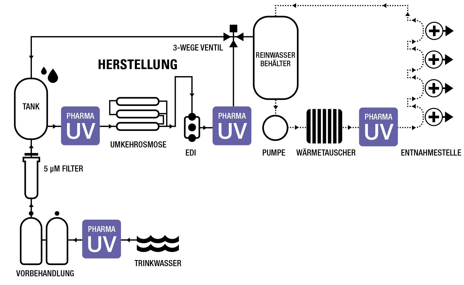 Mögliche Anordnung von UV-Systemen in einem typischen pharmazeutischen Wassersystem.