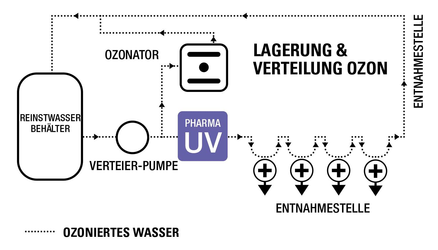 Mögliche Anordnung von UV-Systemen in einem typischen Pharmawasser-System.