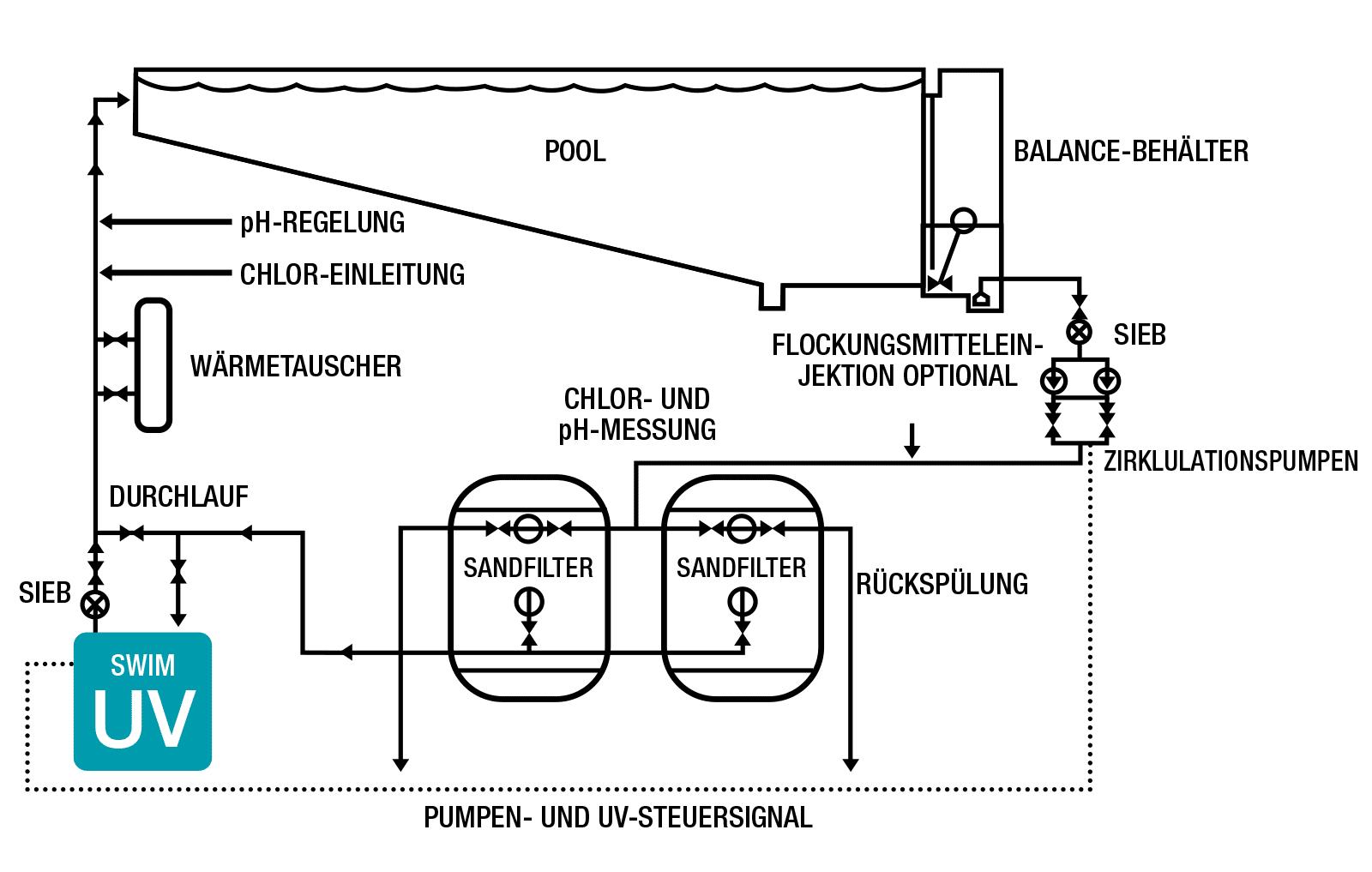 Mögliche Anordnung von UV-Systemen in einem typischen Pool und Freiszeitbad Wassersystem.