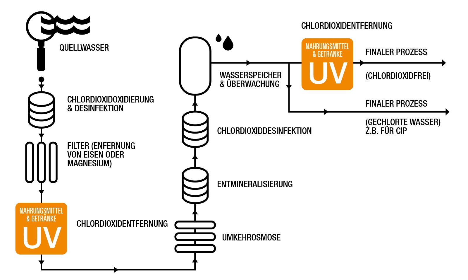 Mögliche Anordnung von UV-Systemen in einem typischen Lebensmittel- und Getränkewassersystem.